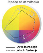 Espace colorimétrique